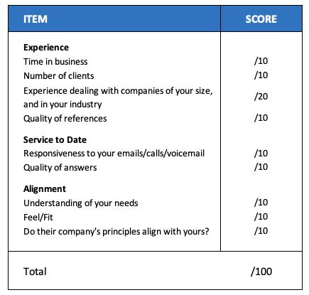 Scorecard to evaluate employee benefits advisors in Canada